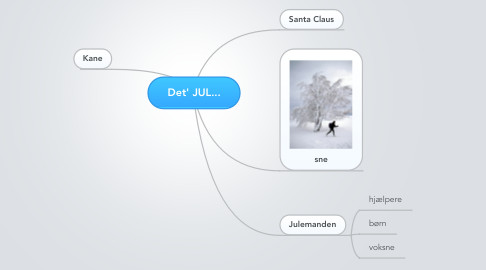 Mind Map: Det' JUL...