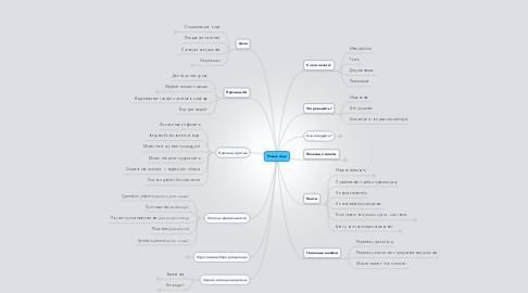 Mind Map: Ревью кода