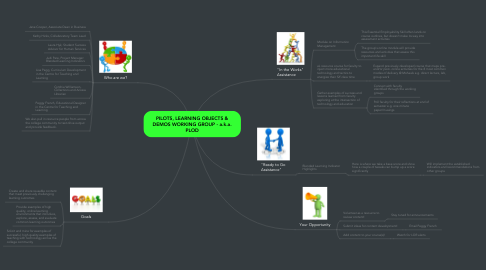 Mind Map: PILOTS, LEARNING OBJECTS & DEMOS WORKING GROUP - a.k.a. PLOD