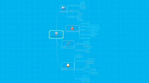 Mind Map: Fundamentos de base de datos
