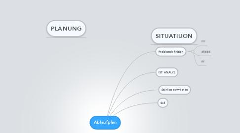 Mind Map: Ablaufplan