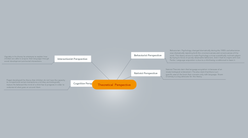 Mind Map: Theoretical  Perspective