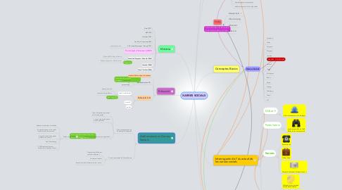 Mind Map: XARXES SOCIALS