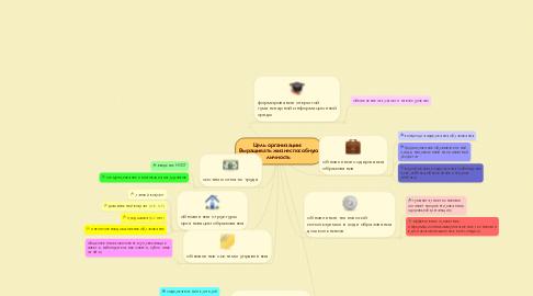 Mind Map: Цель организации:  Выращивать жизнеспособную личность