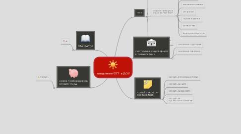 Mind Map: внедрение ФГТ в ДОУ