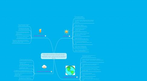 Mind Map: Создание модели инклюзивного образования для детей с недостатком интеллектуального развития на основе существующей сети ОУ с целью обеспечения непрерывного качественного образования для успешной интеграции в обществе.