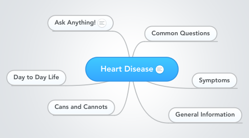 Mind Map: Heart Disease