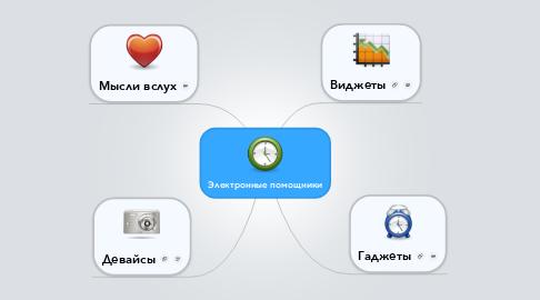Mind Map: Электронные помощники