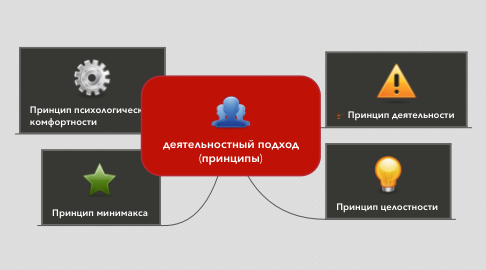 Mind Map: деятельностный подход (принципы)