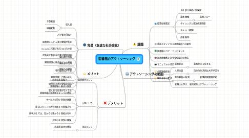 Mind Map: 図書館のアウトソーシング