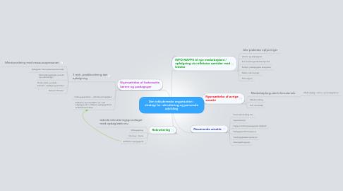Mind Map: Den inkluderende organisation - strategi for rekruttering og personale udvikling