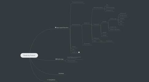 Mind Map: Simplicity Product