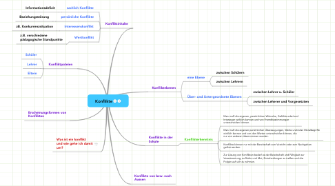 Mind Map: Konflikte