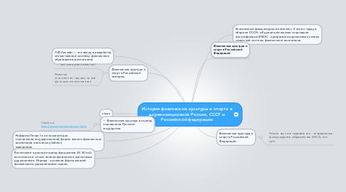Mind Map: История физической культуры и спорта вдореволюционной России, СССР иРоссийской федерации