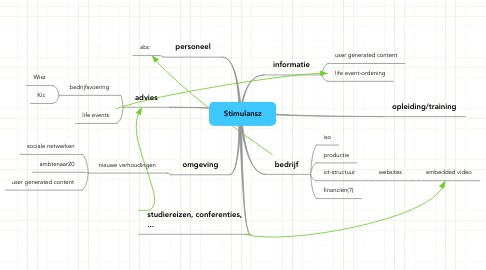 Mind Map: Stimulansz