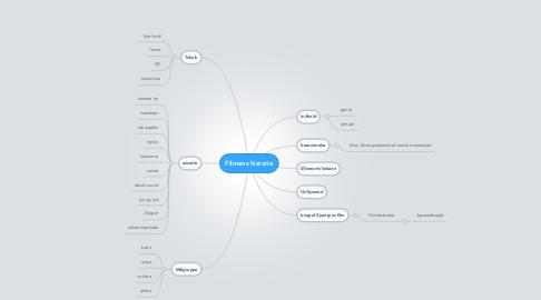 Mind Map: Filmens historie