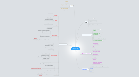 Mind Map: Coolmeia