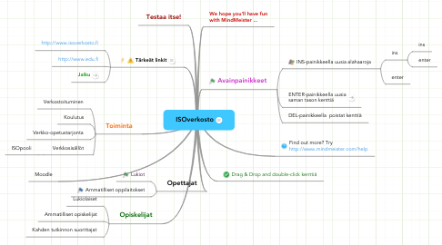 Mind Map: ISOverkosto