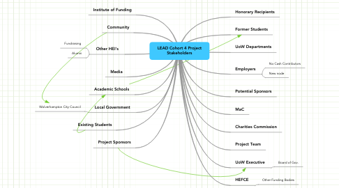 Mind Map: LEAD Cohort 4 Project