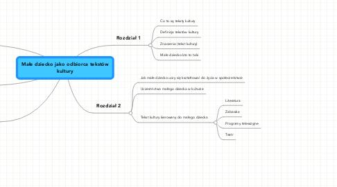 Mind Map: Małe dziecko jako odbiorca tekstówkultury