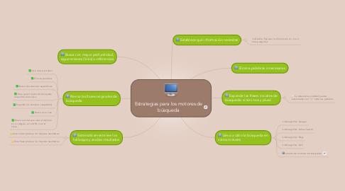 Mind Map: Estrategias para los motores de búsqueda
