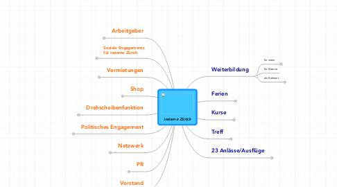 Mind Map: insieme Zürich