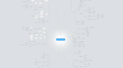 Mind Map: Postmoderne film og begreber -