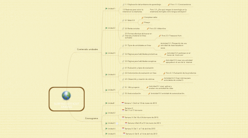 Mind Map: SURFING WITHOUT SINKING