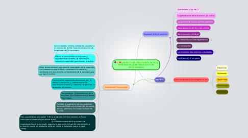 Mind Map: LAS TICS Y LAS CARACTERÍSTICAS DE LA SOCIEDAD DE LA INFORMACIÓN Y DEL CONOCIMIENTO
