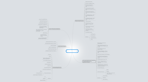 Mind Map: Post-Surgical UCL Rehabilitation Program