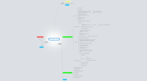 Mind Map: New Wheels Session 3