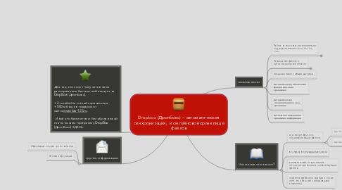 Mind Map: Dropbox (Дропбокс) – автоматическаясинхронизация,  и онлайновое хранилищефайлов