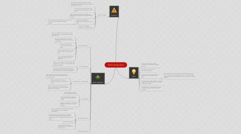 Mind Map: Hitler's foreign policy