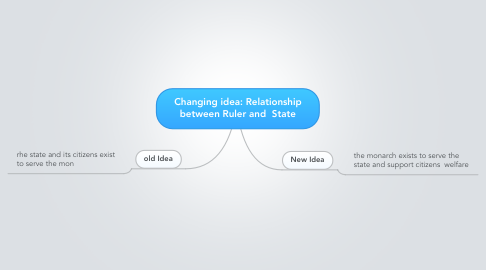 Mind Map: Changing idea: Relationship between Ruler and  State