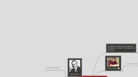 Mind Map: Создатели русских словарей