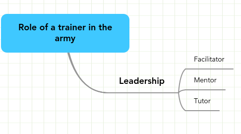 Mind Map: Role of a trainer in the army
