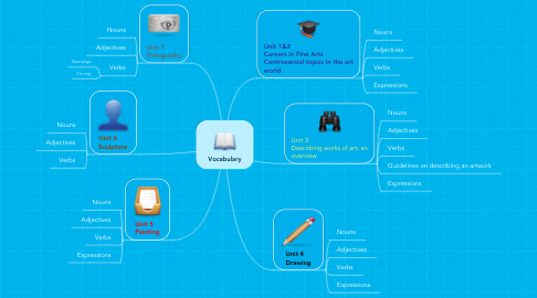Mind Map: Vocabulary