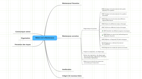 Mind Map: Métiers de la Maintenance