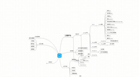 Mind Map: VJ