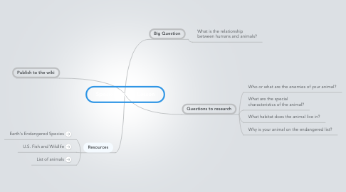 Mind Map: Species Inquiry Lesson