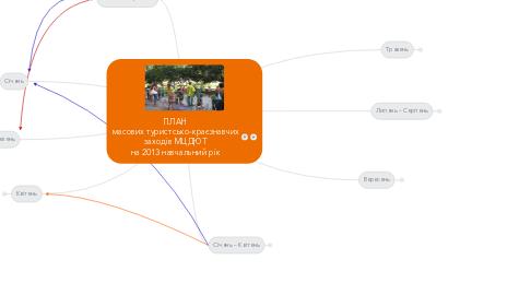 Mind Map: ПЛАН масових туристсько-краєзнавчих заходів МЦДЮТ на 2013 навчальний рік