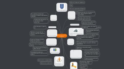 Mind Map: Ley del ejercicio de la Ingeniería