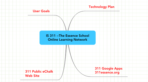 Mind Map: IS 311 --The Essence School Online Learning Network