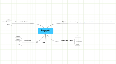 Mind Map: Churrasco 2.0