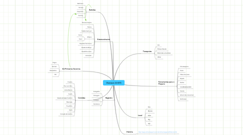 Mind Map: Churrasco 2.0 GT3