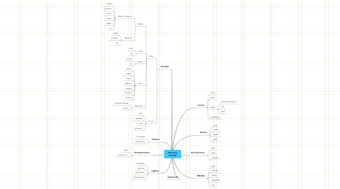 Mind Map: Churrasco 2.0 GT4