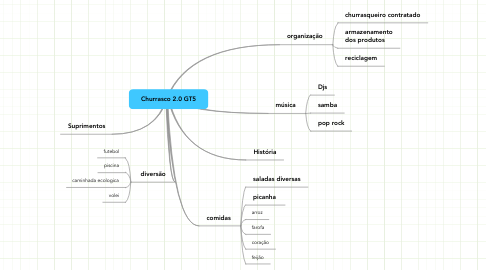 Mind Map: Churrasco 2.0 GT5