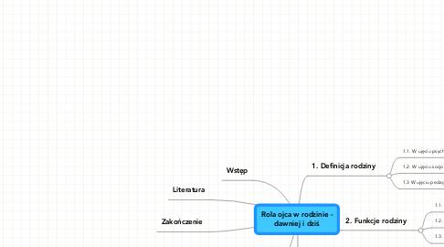 Mind Map: Rola ojca w rodzinie - dawniej i dziś
