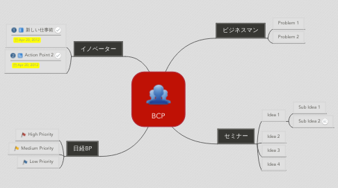 Mind Map: BCP