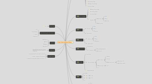 Mind Map: Copy of TCA Chauffeurs Intranet
